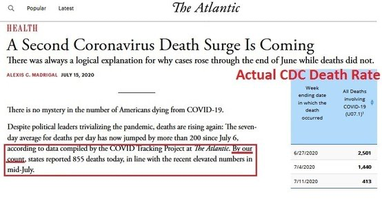 The Atlantic  IIEAI,TII  A Second Coronavirus Death Surge Is Coming  'lhcrc was always a logical explanation for why cases rosc through the end of Junc while deaths did not.  Actual CDC Death Rate  mystery in the of Amicam dying from  Despite political leaders the pandemic, deaths are rising again: Seven-  day average for deaths day has by moa than 2(X) Since July 6,  states reported deaths today, in line with the recent elevated numbers in  '2020